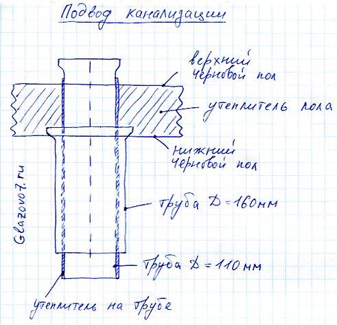 Схема подсоединения канализации к каркасному дому