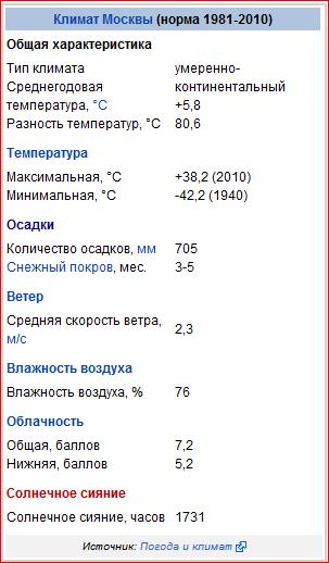 Климат Москвы (норма 1981-2010)