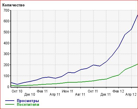 динамика посетителей на блоге glazovo7.ru