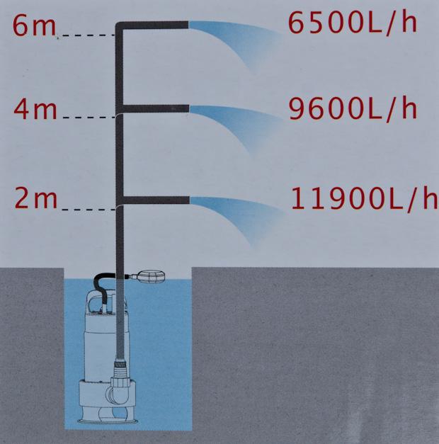 производительность насоса Sterwins VC900 ECHS