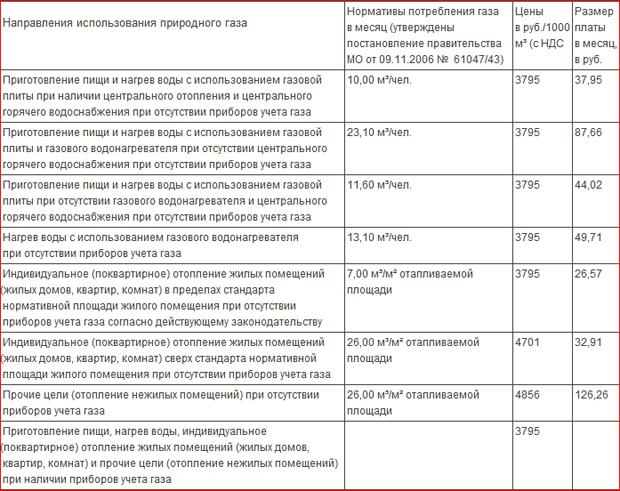 Тарифы (цены) на природный газ для населения Московской области, вводимые с 1 июля 2012 года.